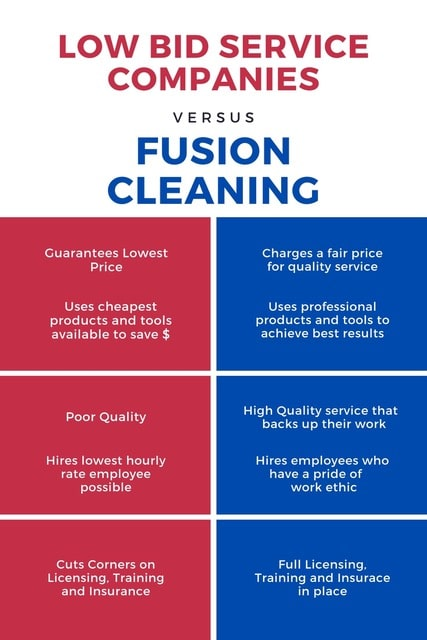 Chart: Low Bid Services vs. Fusion